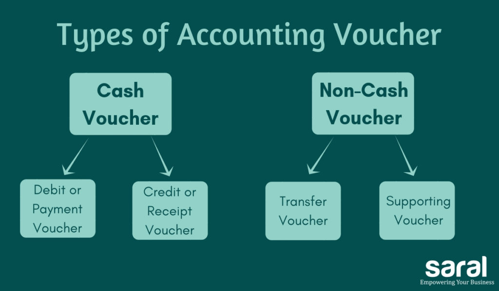 Types of Vouchers in Accounting.