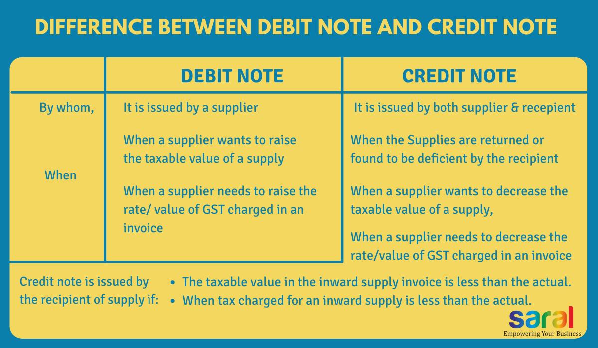 Debit note and credit note under GST